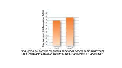 cuidados_solares_dermatologicos_uveblock_spf50_grafica_a